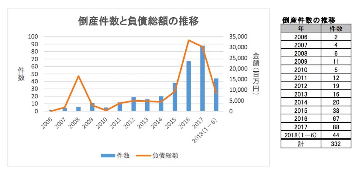 太陽光業界の倒産件数と負債価格の推移