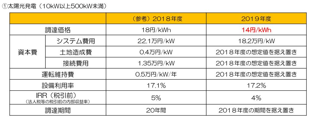 太陽光発電の売電価格2019年度