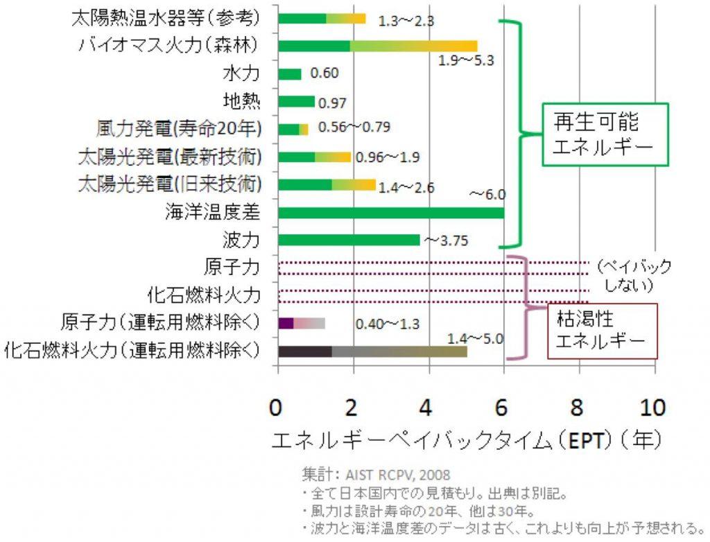 EPT(エネルギーペイバックタイム)