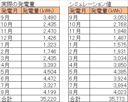 当社所有の兵庫県太陽光発電所